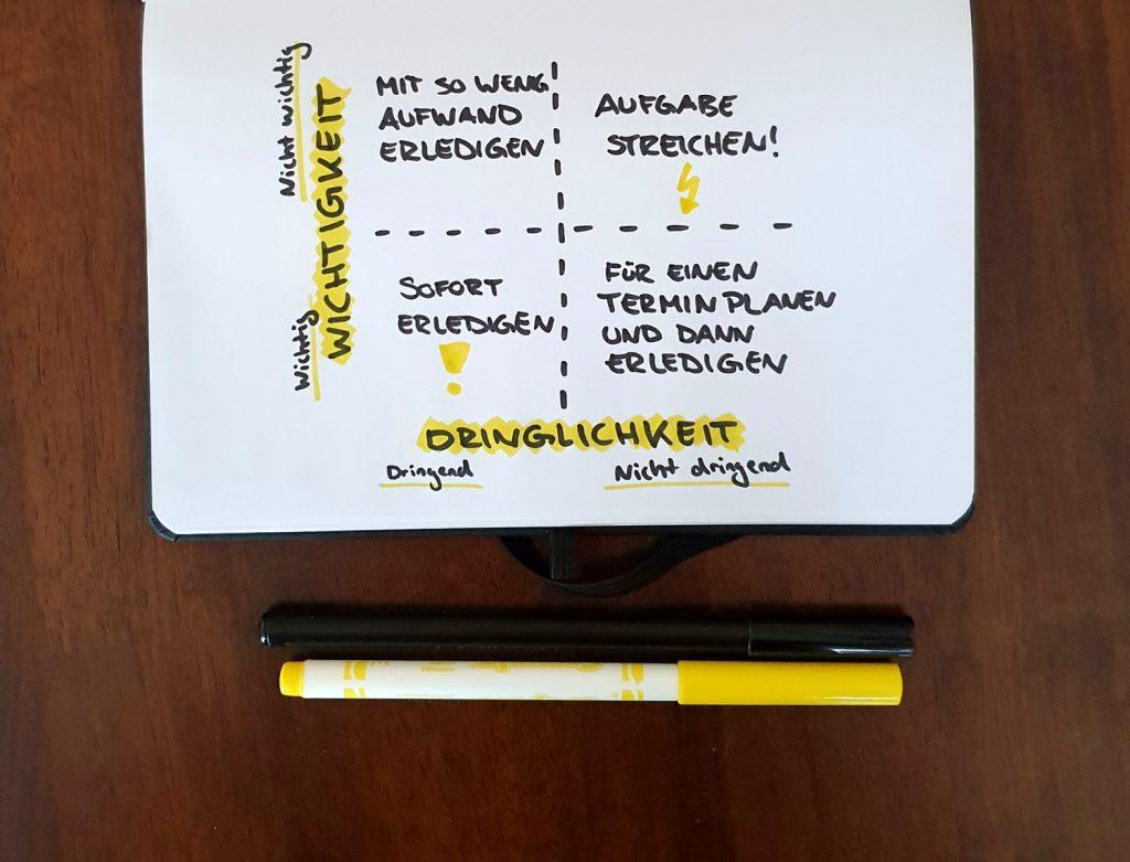 Zeitmanagement für Autoren. Tipps von Tanja Hanika. Die Eisenhower-Methode. Foto: St. Müller