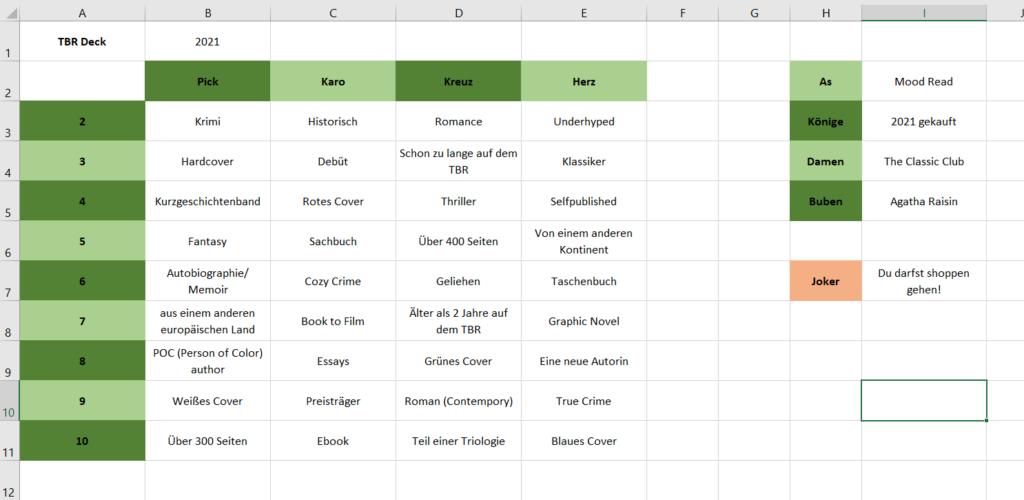 Mein TBR-Spielkarten-Board. Es lässt sich natürlich individuell anpassen. Die Tabelle habe ich in Excel erstellt.